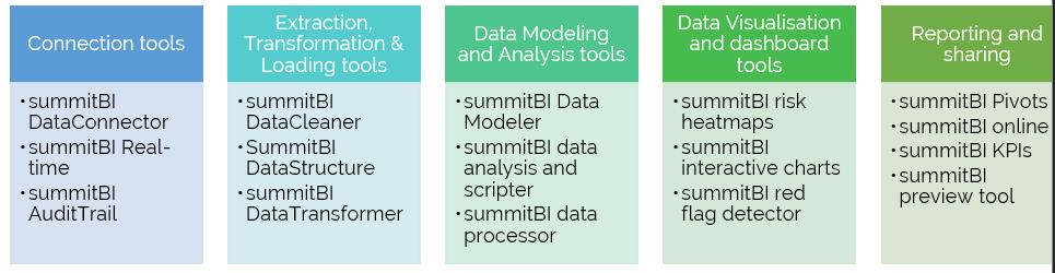 Tools Summitbi Summit Consulting Ltd